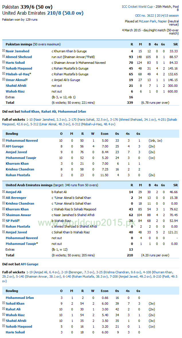 Pakistan Vs United Arab Emirates Score Card
